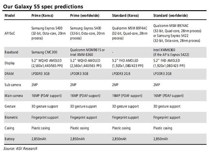 KGI Galaxy S5 specs.