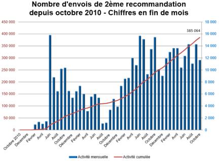 Hadopi-reponse-graduee-oct-2014-deuxiemes-recommandations
