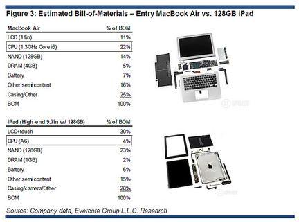 iPad Pro Evercore Partners