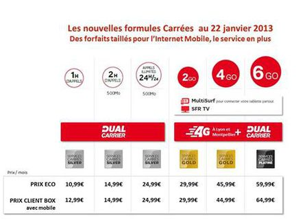 SFR Formules Carrees new