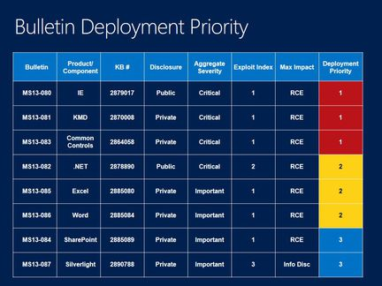 Patch-tuesday-octobre-2013