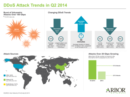 DDoS-Arbor-Networks-T2-2014