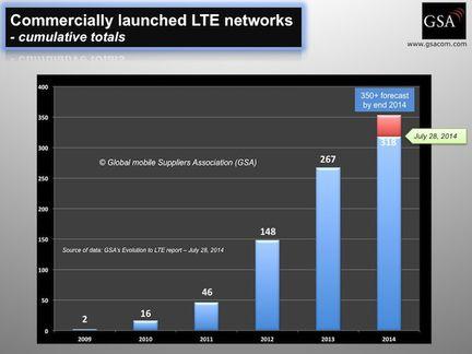 GSA LTE reseaux