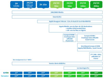 Bouygues-Telecom-nouveaux-forfaits