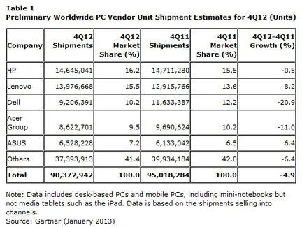 Gartner ventes PC Q4 2012