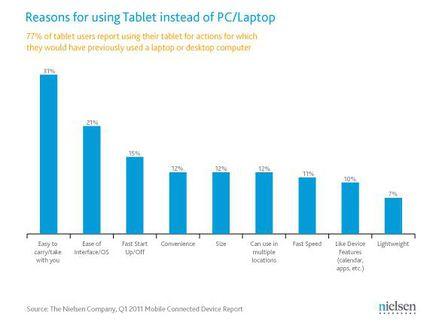Nielsen tablettes usages etude