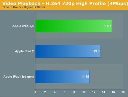 iPad 2 32 nm autonomie vidéo