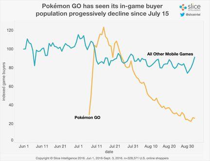 Pokemon Go joueurs in app