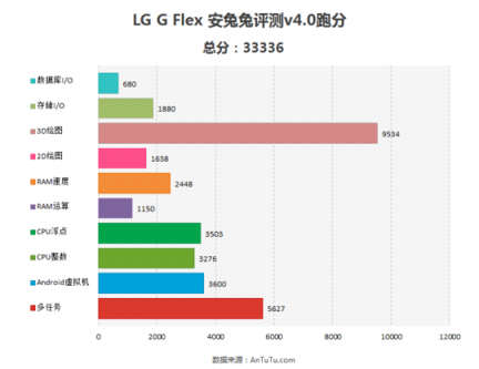 LG G Flex AnTuTu