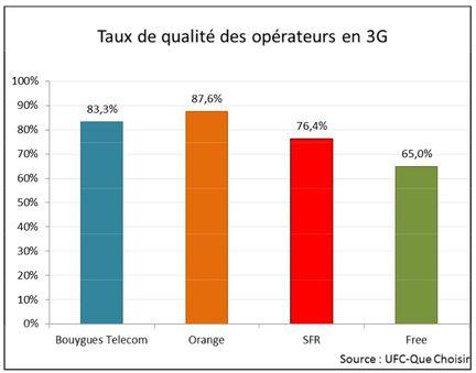 UFC qualite 3G