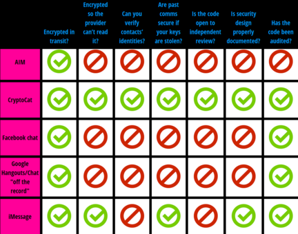 EFF-classement-applications-messagerie-confidentialite