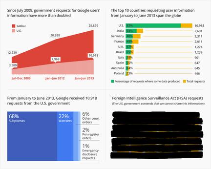Google-demandes-renseignements-utilisateurs