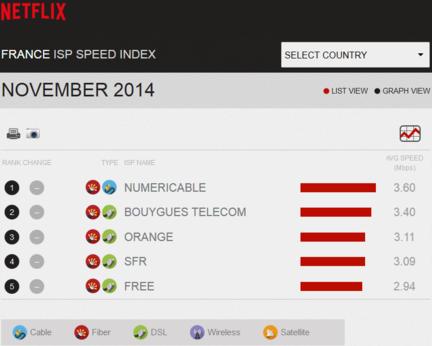 Netflix-Indice-vitesse-FAI-France-nov-2014-1