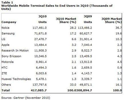 Gartner ventes mobiles Q3 2010