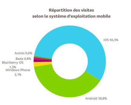 Mediametrie-web-os-mobile