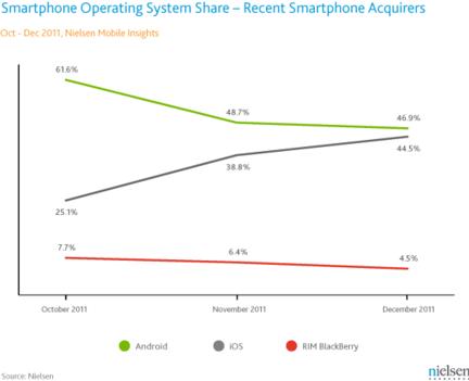 n?ielsen ventes smartphones US Q4 2011