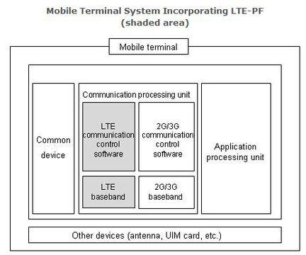 LTE PF schema
