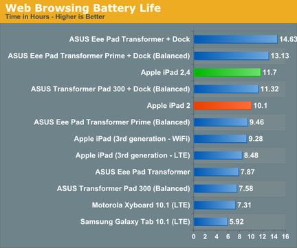 iPad 2 32 nm autonomie