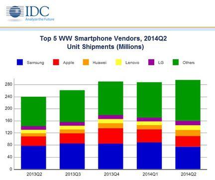 IDC ventes smartphones Q2 2014