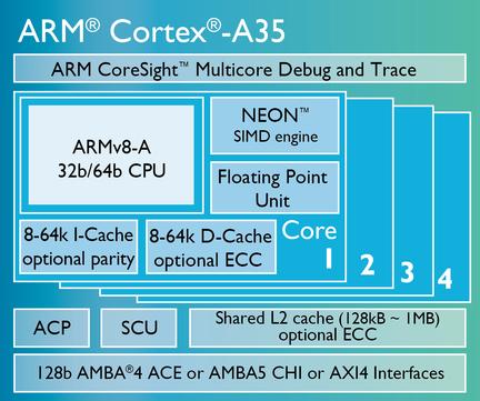 ARM Cortex A35