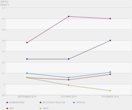 Netflix-Indice-vitesse-FAI-France-nov-2014-2