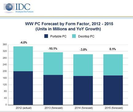 IDc ventes PC 2013