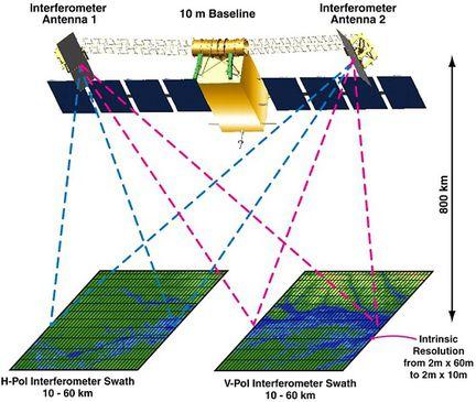 SWOT interferometre