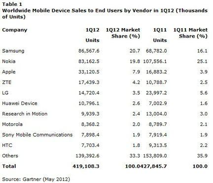 Gartner ventes mobiles Q1 2012