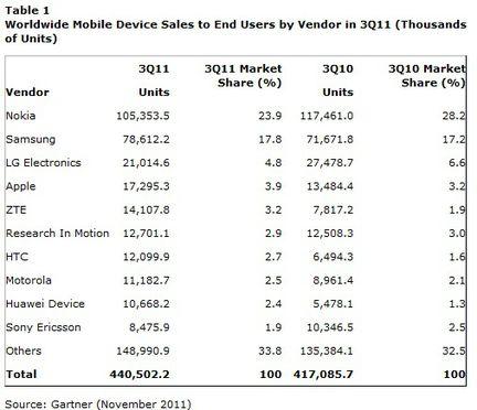 Gartner ventes mobiles Q3 2011