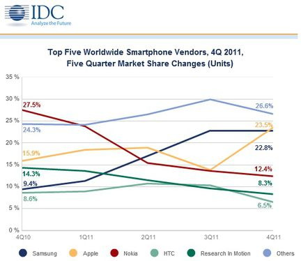 IDC ventes smartphones evolution 2011