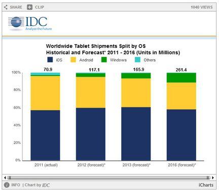 IDC tablettes OS part marche