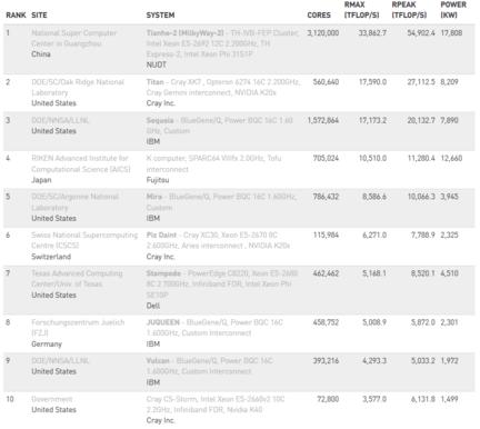 Top500-novembre-2104-top-10