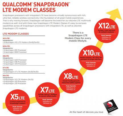 Qualcomm SnapDragon modem