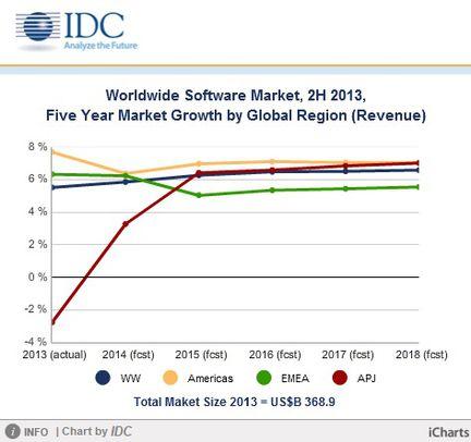 IDC revenus software