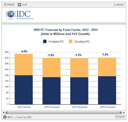 IDC ventes ordinateurs 2013