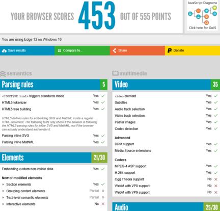 Microsoft-Edge-HTML5Test