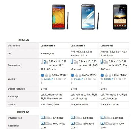 Galaxy Note 3 comparatif