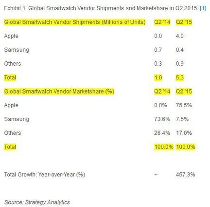 Apple watch leadership