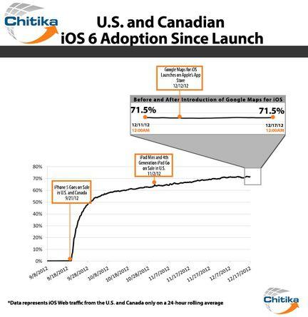 iOS 6 adoption Chitika