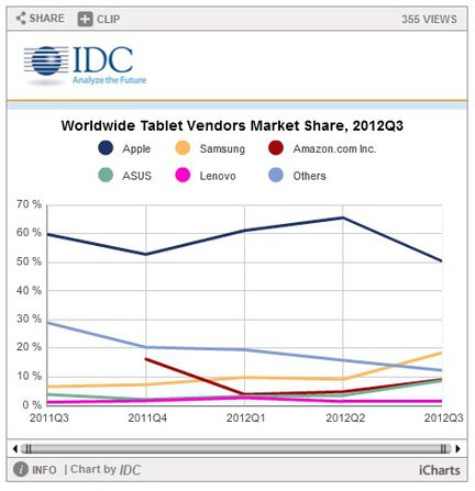 IDC tablettes Q3 2012