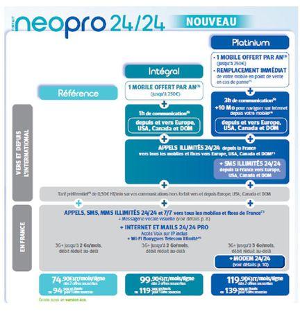 Bouygues Telecom Neo Pro 24 24