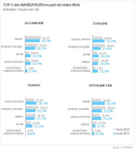 AT-Internet-barometre-navigateurs-aout-2013