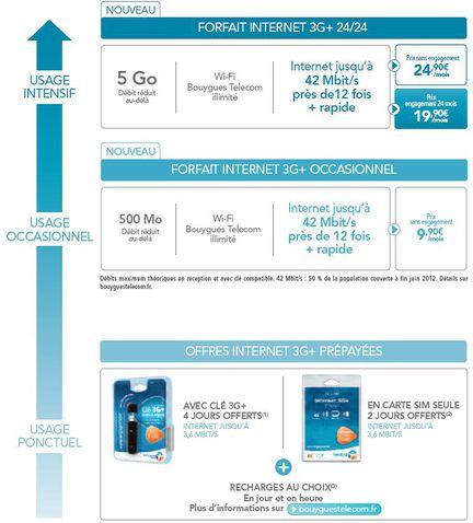 Bouygues Telecom Internet 3G data