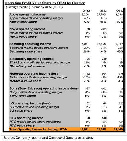 benefices smartphones Canaccord