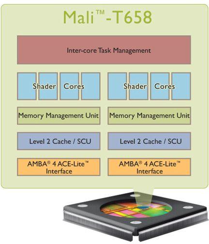 ARM Mali T658