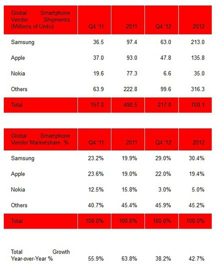 Strategy Analytics ventes smartphones 2012