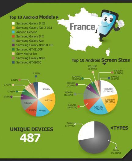 Handset Detection France