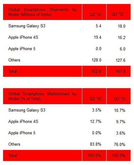 Strategy Analytics ventes smartphones Q3