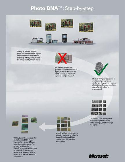 PhotoDNA-Microsoft