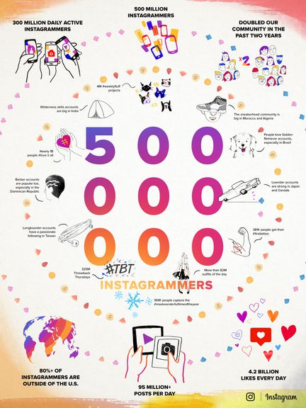 Instagram-infographie-500-millions-utilisateurs